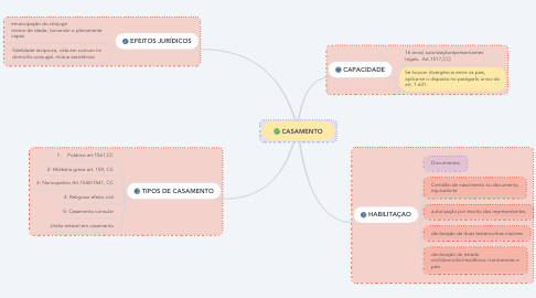 Mind Map: CASAMENTO