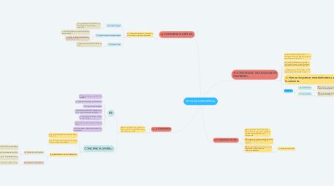 Mind Map: TIPOS DE CONCIENCIA.