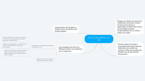 Mind Map: PACTO EM DEFESA DO SUS