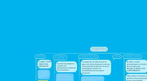 Mind Map: COMPONENTES BASICOS DE UN PROYECTO SOCIAL