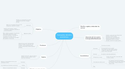 Mind Map: Conceptos derecho económico