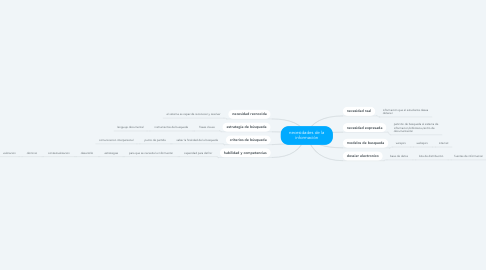 Mind Map: necesidades de la información