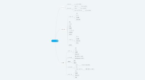 Mind Map: KIM corporate
