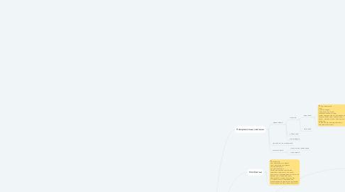 Mind Map: Эпителиальные ткани
