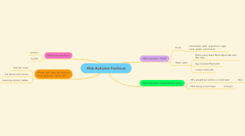 Mind Map: Mid-Autumn Festival