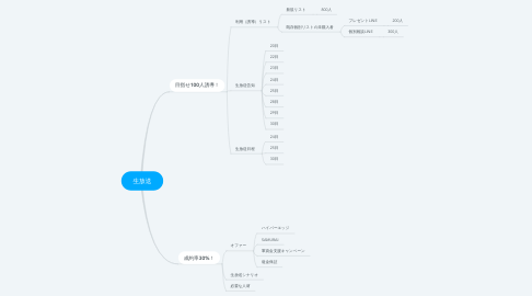 Mind Map: 生放送