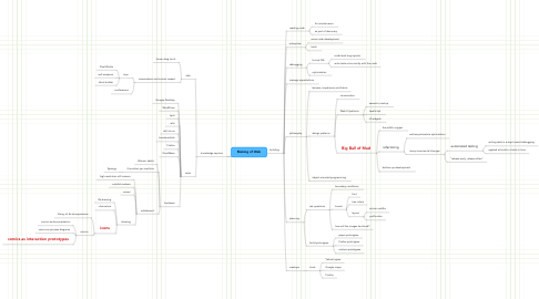 Mind Map: Making of Web