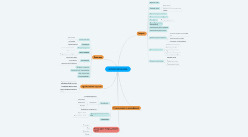 Mind Map: Аппаратный маникюр