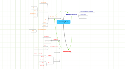 Mind Map: eLearning Tools