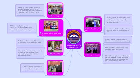 Mind Map: PEMBIMBING RAKAN SEBAYA (PRS)