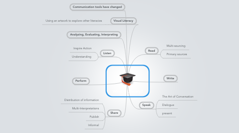 Mind Map: What is Literacy?