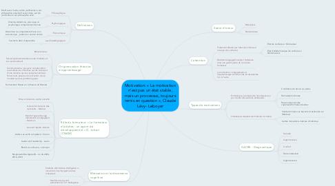 Mind Map: Motivation: « La motivation n'est pas un état stable, mais un processus, toujours remis en question », Claude Lévy- Leboyer