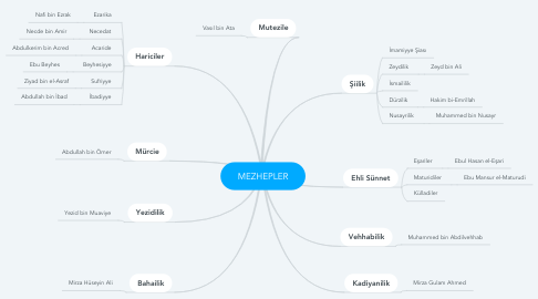 Mind Map: MEZHEPLER