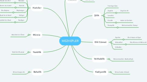 Mind Map: MEZHEPLER