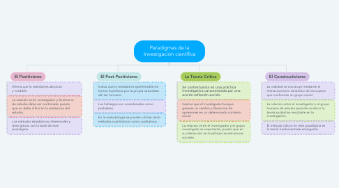 Mind Map: Paradigmas de la Investigación científica