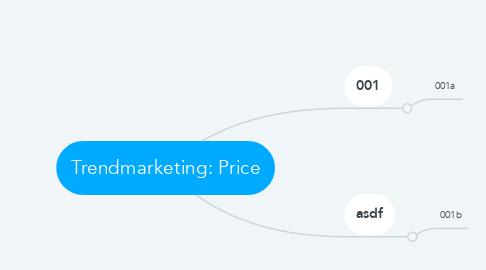 Mind Map: Trendmarketing: Price