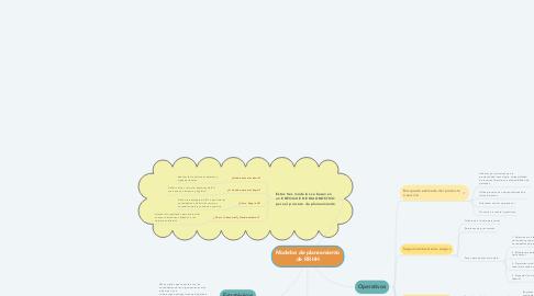 Mind Map: Modelos de planeamiento de RR.HH