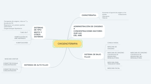 Mind Map: OXIGENOTERAPIA
