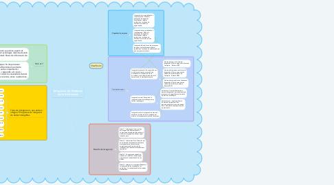 Mind Map: Integració de Sistemes de la Informació