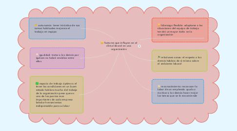 Mind Map: factores que influyen en el clima laboral en una organización