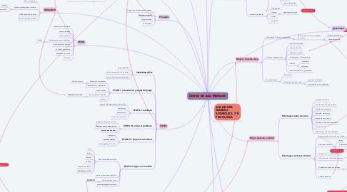 Mind Map: Gestión del aula. Mediación