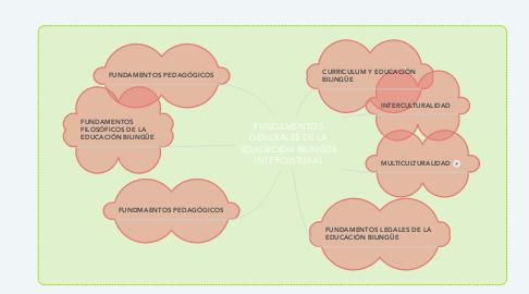 Mind Map: FUNDAMENTOS GENERALES DE LA EDUCACIÓN BILINGÜE INTERCULTURAL