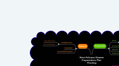 Mind Map: West Feliciana Disaster Preparedness Plan: Flooding