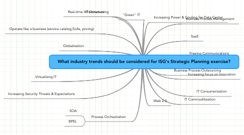 Mind Map: What industry trends should be considered for ISG's Strategic Planning exercise?