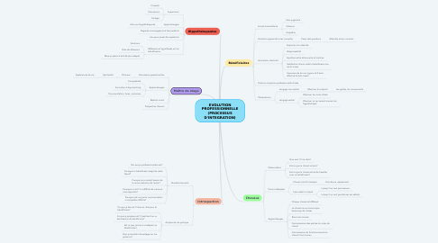 Mind Map: EVOLUTION PROFESSIONNELLE (PROCESSUS D'INTEGRATION)