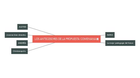 Mind Map: LOS ANTECESORES DE LA PROPUESTA COMENIANA