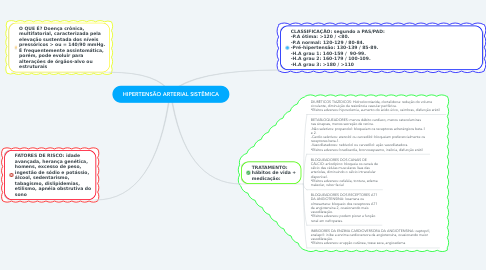 Mind Map: HIPERTENSÃO ARTERIAL SISTÊMICA