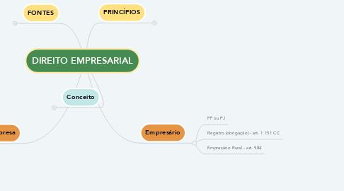 Mind Map: DIREITO EMPRESARIAL