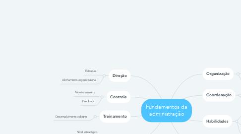 Mind Map: Fundamentos da administração