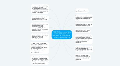 Mind Map: ACCIONES para el ejercicio pleno del derecho a la educación de cada persona, con equidad y excelencia