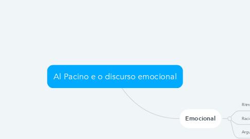 Mind Map: Al Pacino e o discurso emocional