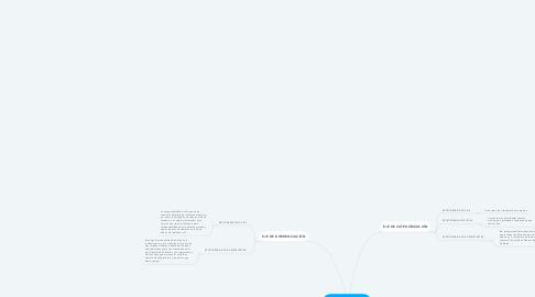 Mind Map: RESPONSABILIDAD NOTARIAL
