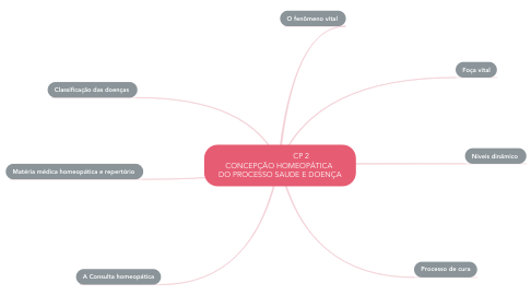 Mind Map: CP 2 CONCEPÇÃO HOMEOPÁTICA  DO PROCESSO SAUDE E DOENÇA