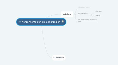 Mind Map: Pensamientos en q se diferencian?💡