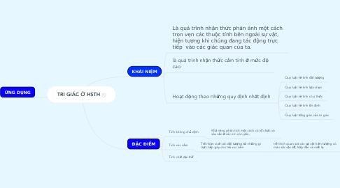 Mind Map: TRI GIÁC Ở HSTH