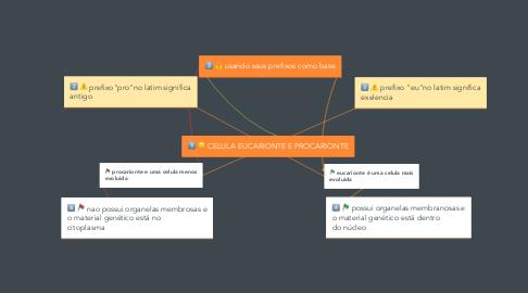 Mind Map: CELULA EUCARIONTE E PROCARIONTE