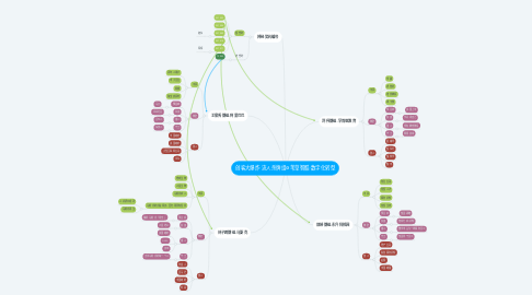 Mind Map: 创客大爆炸·流人杀牌组@苇草智酷·数字化转型