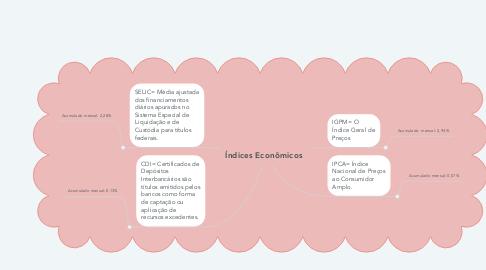 Mind Map: Índices Econômicos