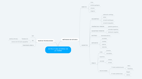 Mind Map: ESTRUCTURA INTERNA DE LA TIERRA