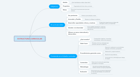 Mind Map: ESTRUCTURA CURRICULAR