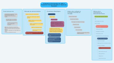 Mind Map: Contribuições do Orçamento Base Zero (OBZ) no  Planejamento e Controle de Resultados em Organizações  Empresariais