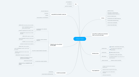 Mind Map: ATELECTASIA