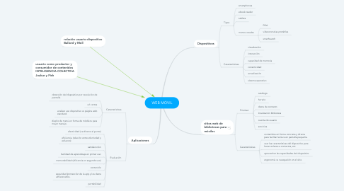 Mind Map: WEB MÓVIL