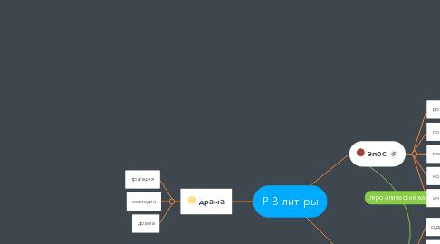 Mind Map: Р В лит-ры