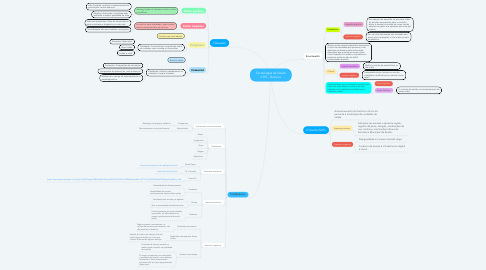 Mind Map: Tecnologias da Saúde CTIS - Quimica
