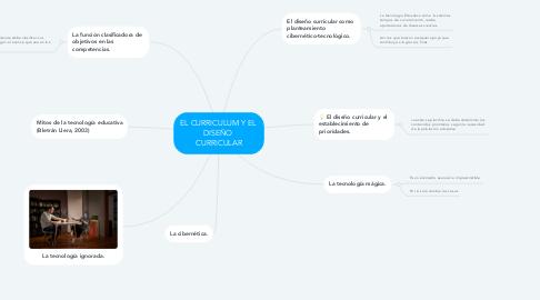 Mind Map: EL CURRICULUM Y EL  DISEÑO  CURRICULAR